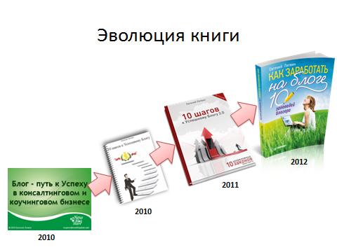 Эволюция книги